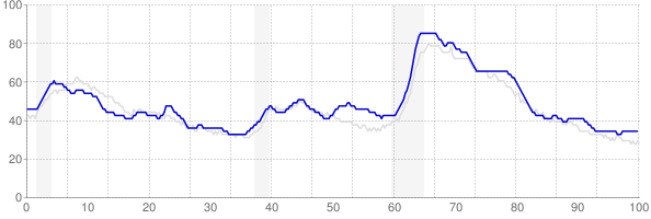 Kentucky monthly unemployment rate chart from 1990 to January 2020